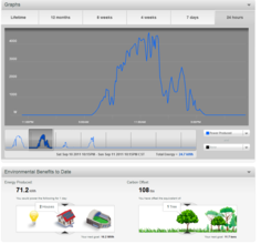Online monitoring: energy and carbon offset