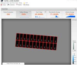 Online monitoring: Panel layout