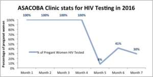 ASACOBA's HIV testing data prior to GAIA support