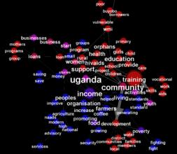 Describing Income Red: Ugandan orgs. Blue: stories
