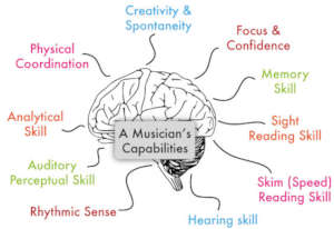 Your Brain on Music!
