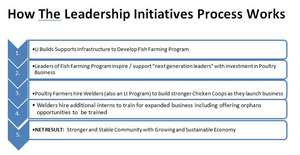 How the Leadership Initiatives Process Works