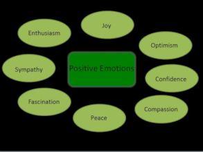 Workshop on Emotional Intelligence